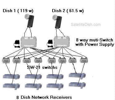 Hook up to eight Dish Network Receivers And two Dishes or Dish500.